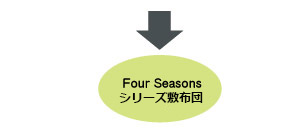 FOUR SEASONS EX