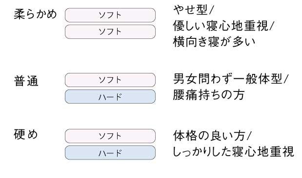 デュアル構成表