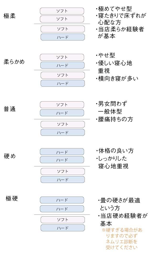 ラグジュアリー構成表