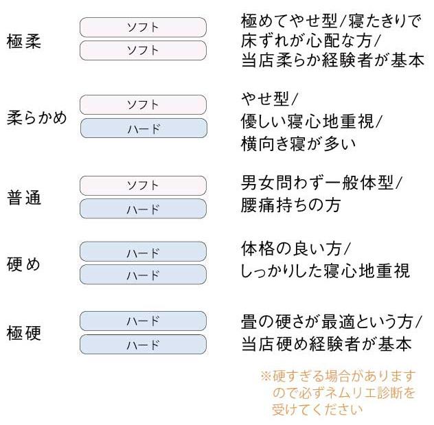 ロイヤル構成表