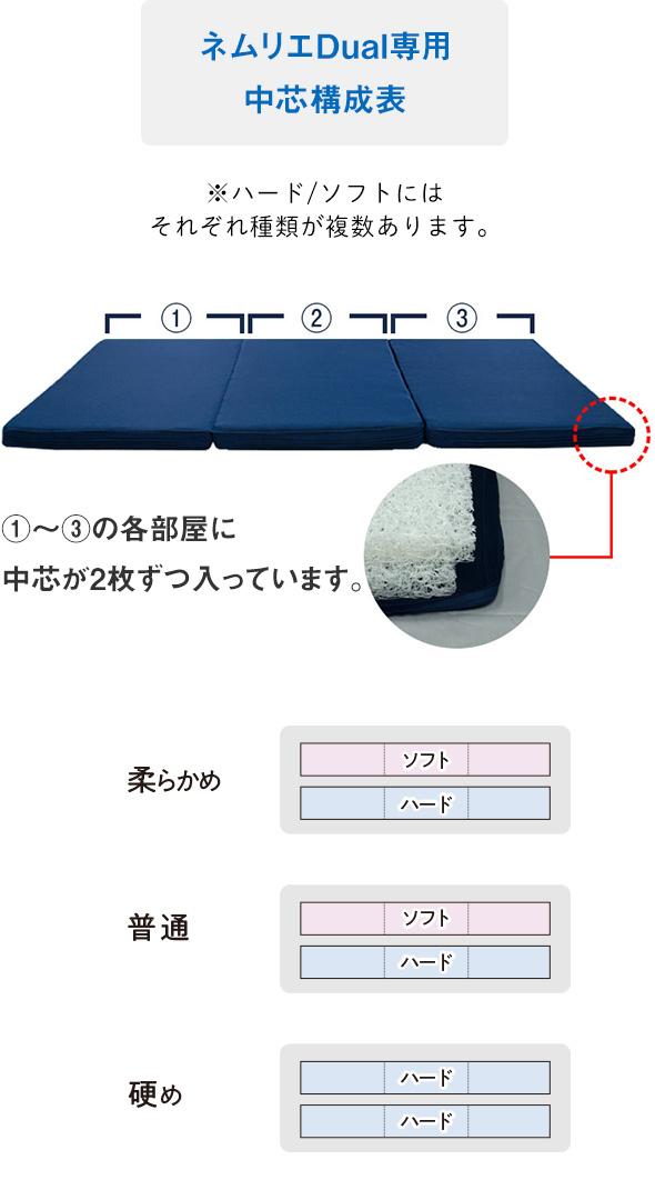 ネムリエシリーズ敷布団デュアル構成表