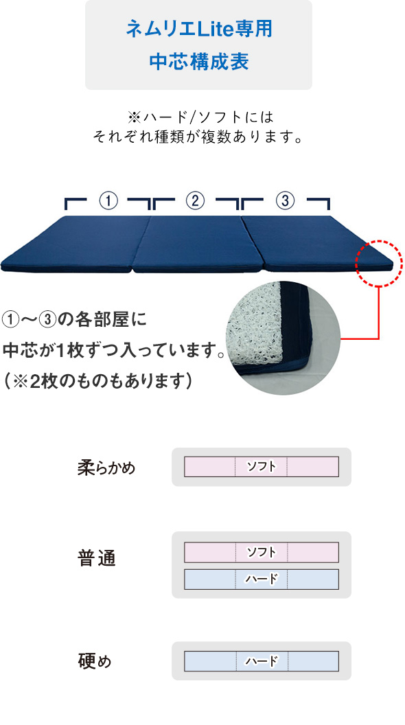 ネムリエシリーズ敷布団ライト構成表