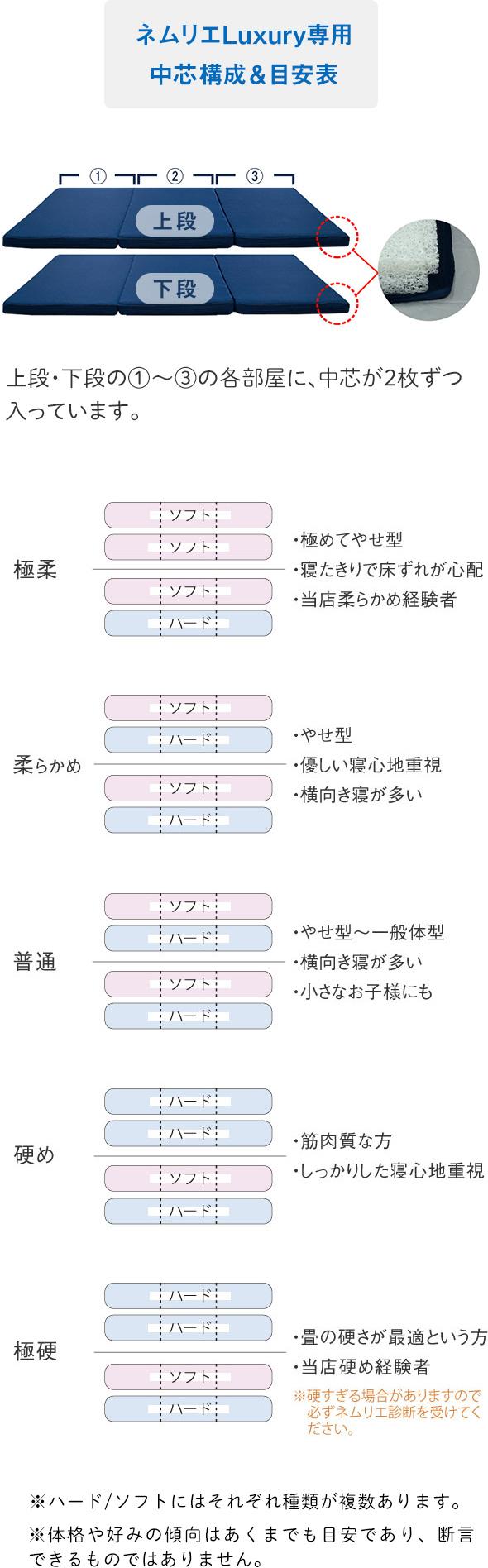 ネムリエシリーズ敷布団ラグジュアリー構成表