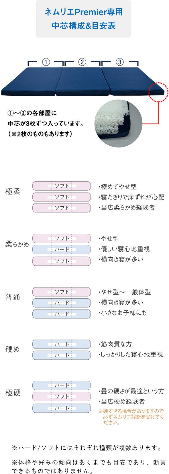 ネムリエシリーズ敷布団プレミア構成表