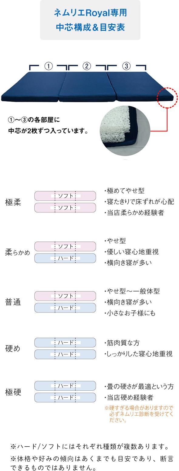 ネムリエシリーズ敷布団ロイヤル構成表