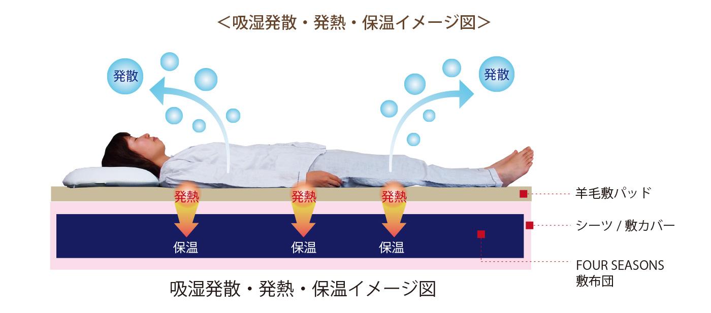吸湿発散・発熱・保温