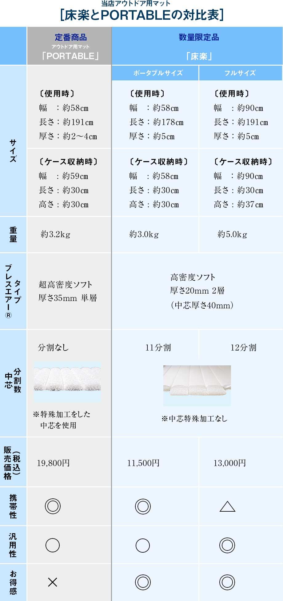 「アウトドア用マットPORTABLE」と「床楽」比較表