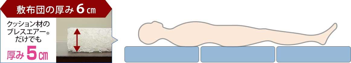 厚みと中芯構造