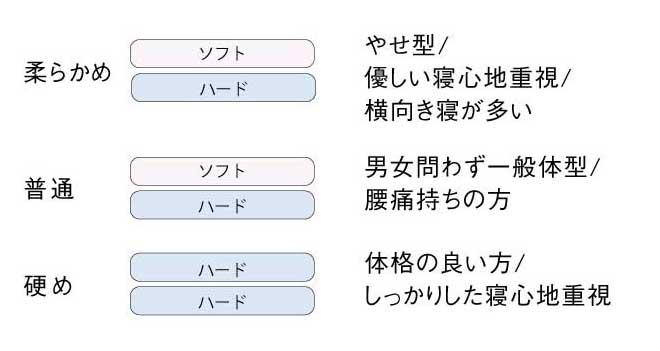 プレミア構成表