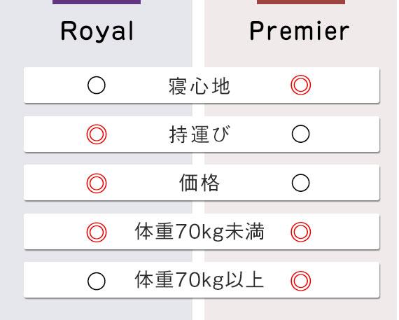 royal vs premier