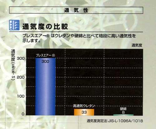 通気性の比較グラフ